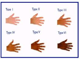 Types of skin chart for Vitamin D Absorption