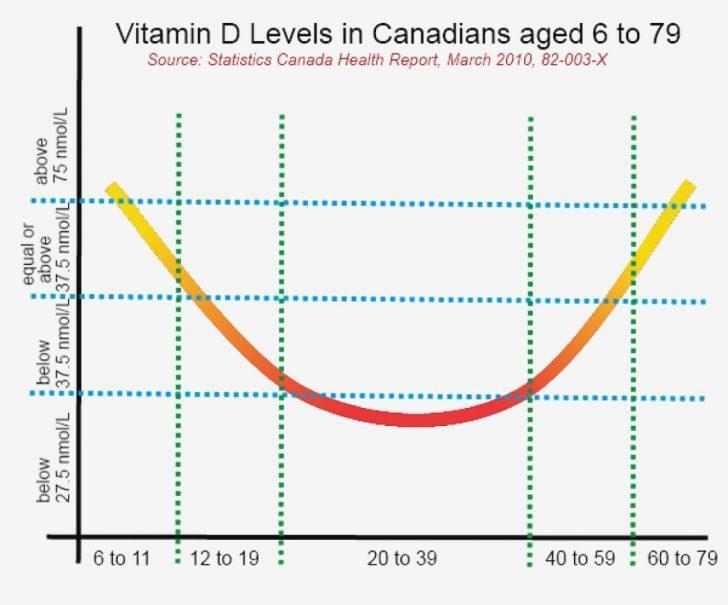 Average Vitamin D levels graph